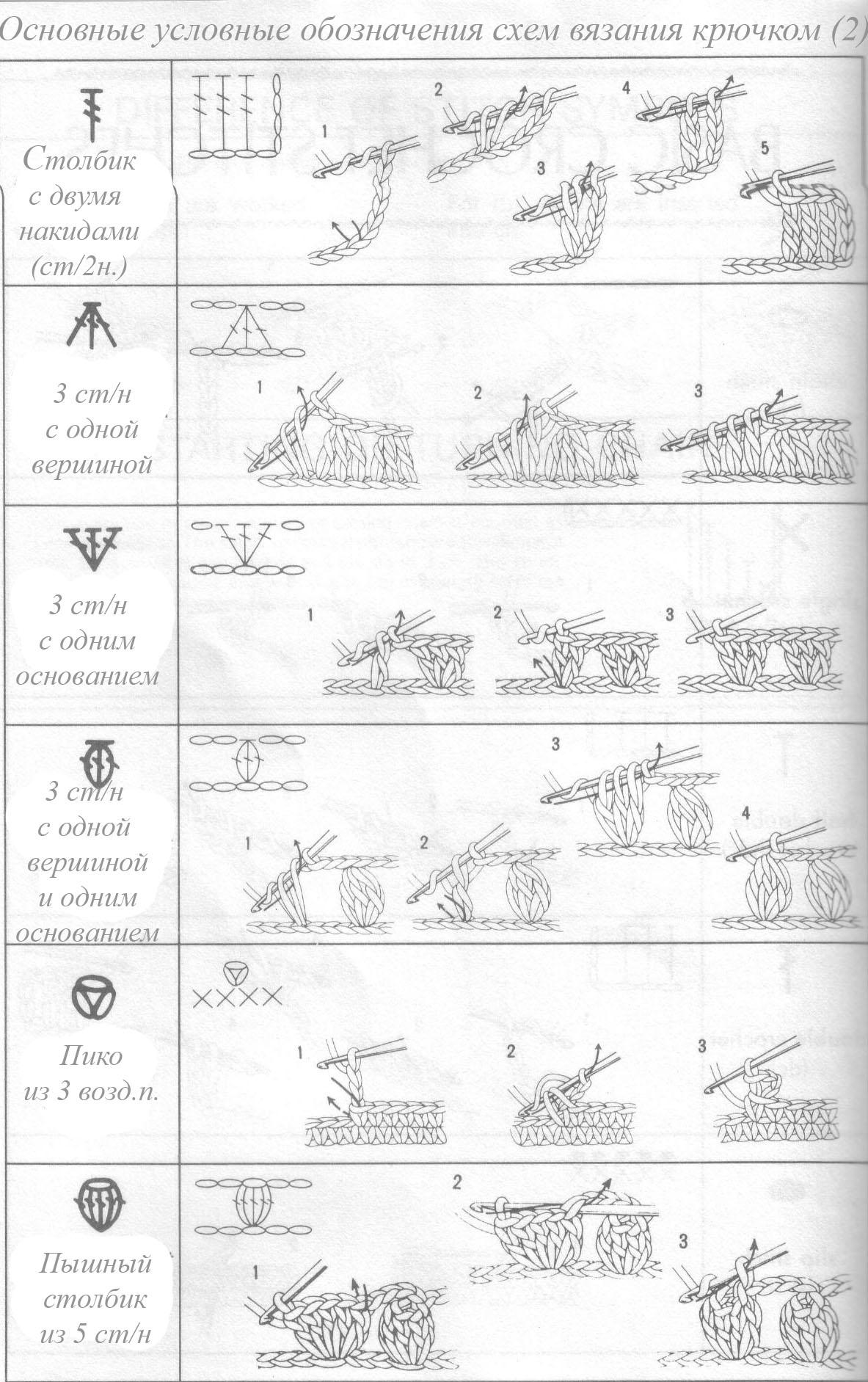 расшифровка схемы для вязания спицами